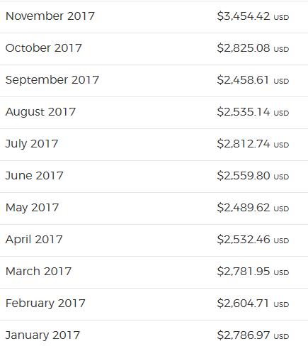 2017 commissions